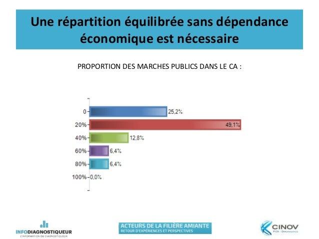 Une répartition équilibrée sans dépendance économique est nécessaire PROPORTION DES MARCHES PUBLICS DANS LE CA :