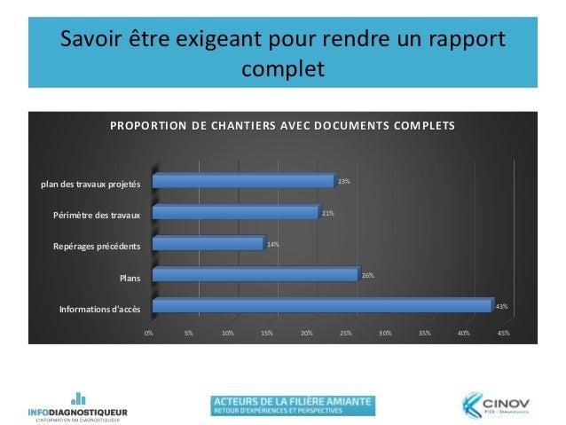 Savoir être exigeant pour rendre un rapport complet 0% 5% 10% 15% 20% 25% 30% 35% 40% 45% Informations d'accès Plans Repér...