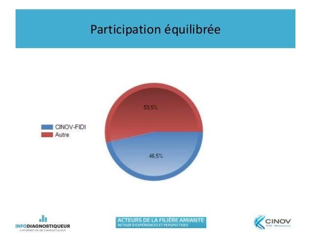 Participation équilibrée