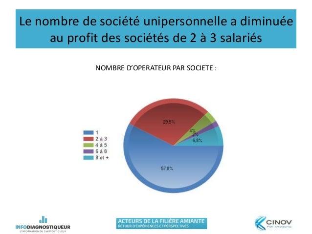 Le nombre de société unipersonnelle a diminuée au profit des sociétés de 2 à 3 salariés NOMBRE D'OPERATEUR PAR SOCIETE :
