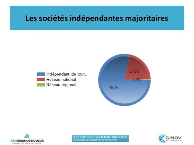 Les sociétés indépendantes majoritaires