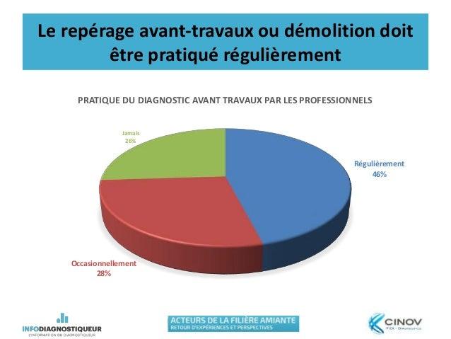 Le repérage avant-travaux ou démolition doit être pratiqué régulièrement Régulièrement 46% Occasionnellement 28% Jamais 26...