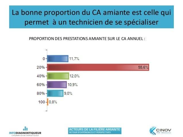 La bonne proportion du CA amiante est celle qui permet à un technicien de se spécialiser PROPORTION DES PRESTATIONS AMIANT...