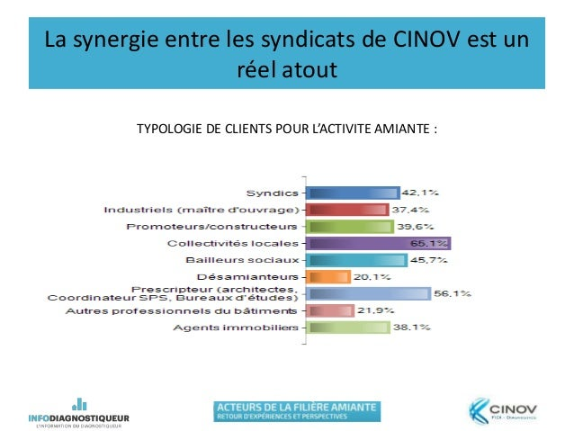 La synergie entre les syndicats de CINOV est un réel atout TYPOLOGIE DE CLIENTS POUR L'ACTIVITE AMIANTE :