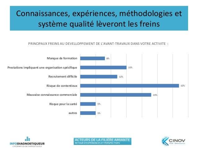 Connaissances, expériences, méthodologies et système qualité lèveront les freins 5% 5% 23% 32% 12% 15% 8% autres Risque po...
