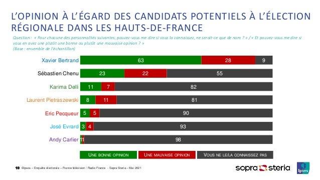 ©Ipsos – Enquête électorale – France télévision / Radio France - Sopra Steria – Mai 2021 L'OPINION À L'ÉGARD DES CANDIDATS...