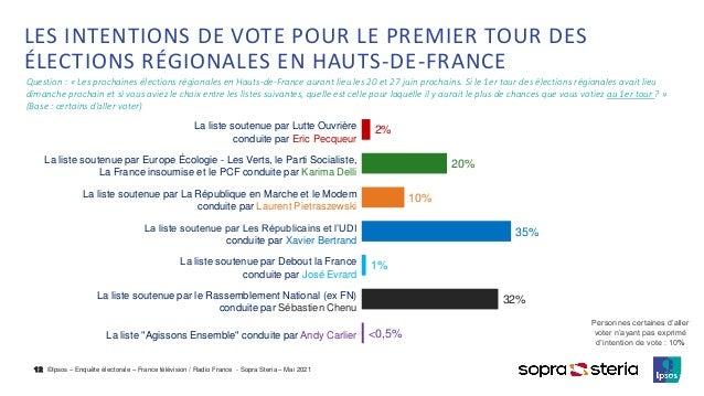 ©Ipsos – Enquête électorale – France télévision / Radio France - Sopra Steria – Mai 2021 LES INTENTIONS DE VOTE POUR LE PR...