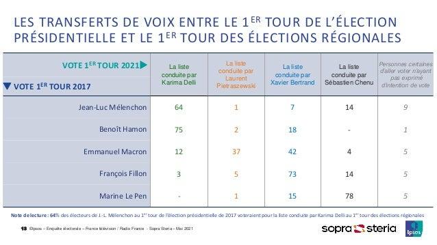 ©Ipsos – Enquête électorale – France télévision / Radio France - Sopra Steria – Mai 2021 LES TRANSFERTS DE VOIX ENTRE LE 1...