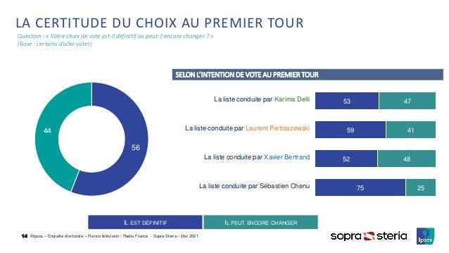 ©Ipsos – Enquête électorale – France télévision / Radio France - Sopra Steria – Mai 2021 LA CERTITUDE DU CHOIX AU PREMIER ...