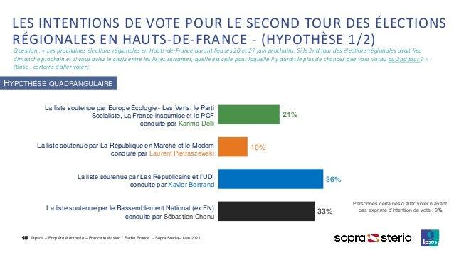 ©Ipsos – Enquête électorale – France télévision / Radio France - Sopra Steria – Mai 2021 LES INTENTIONS DE VOTE POUR LE SE...