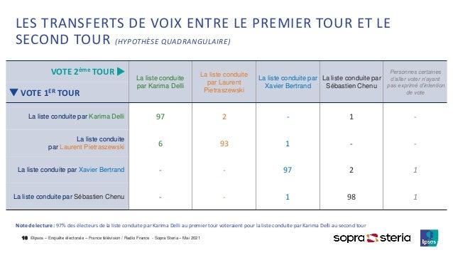 ©Ipsos – Enquête électorale – France télévision / Radio France - Sopra Steria – Mai 2021 LES TRANSFERTS DE VOIX ENTRE LE P...