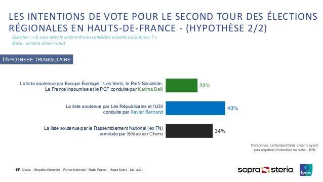 ©Ipsos – Enquête électorale – France télévision / Radio France - Sopra Steria – Mai 2021 Question : « Si vous aviez le cho...