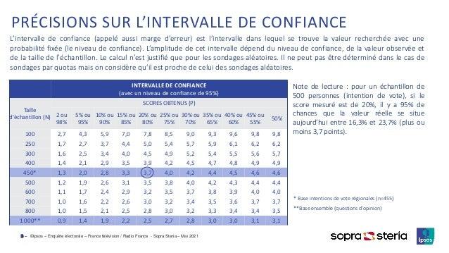 ©Ipsos – Enquête électorale – France télévision / Radio France - Sopra Steria – Mai 2021 3 ‒ PRÉCISIONS SUR L'INTERVALLE D...