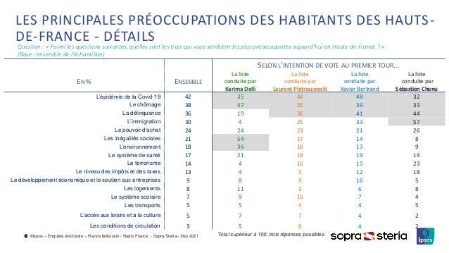 ©Ipsos – Enquête électorale – France télévision / Radio France - Sopra Steria – Mai 2021 6 Total supérieur à 100, trois ré...