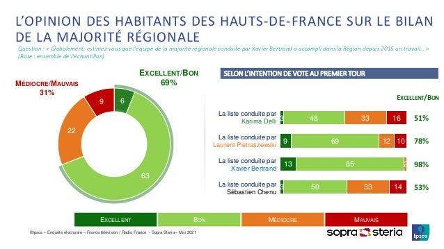 ©Ipsos – Enquête électorale – France télévision / Radio France - Sopra Steria – Mai 2021 6 63 22 9 L'OPINION DES HABITANTS...