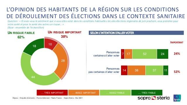 ©Ipsos – Enquête électorale – France télévision / Radio France - Sopra Steria – Mai 2021 IMPORTANT 24% 52% L'OPINION DES H...