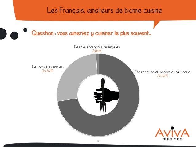 Enquete La Cuisine Ideale Des Francais Par Aviva
