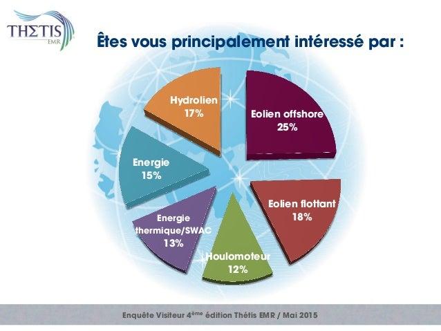 Enquête Visiteur 4ème édition Thétis EMR / Mai 2015 Êtes vous principalement intéressé par : Eolien offshore 25% Eolien fl...