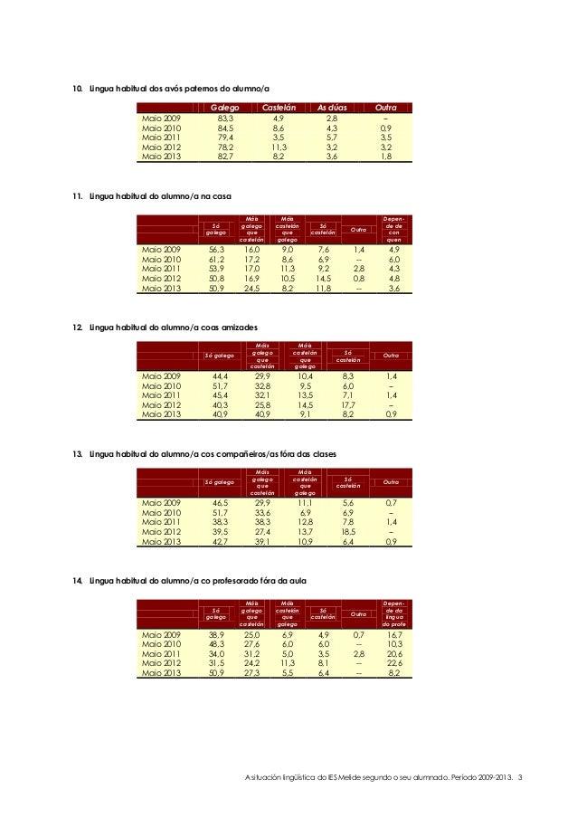 10. Lingua habitual dos avós paternos do alumno/a  Maio 2009 Maio 2010 Maio 2011 Maio 2012 Maio 2013  Galego 83,3 84,5 79,...