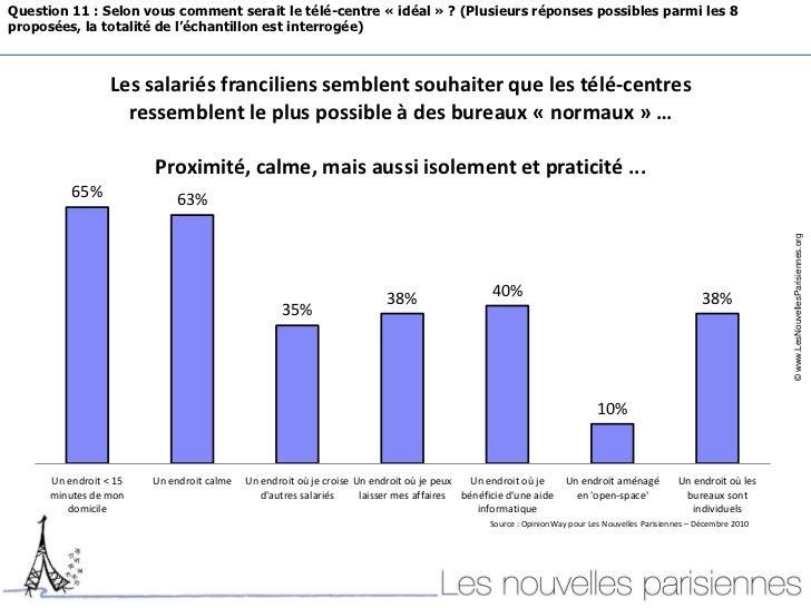Enqu te les nouvelles parisiennes sur la mobilit des sa - Taxe sur les bureaux en ile de france ...