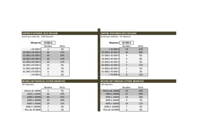 Enquête chauffeurs vtc   02-14 - bilan général Slide 3