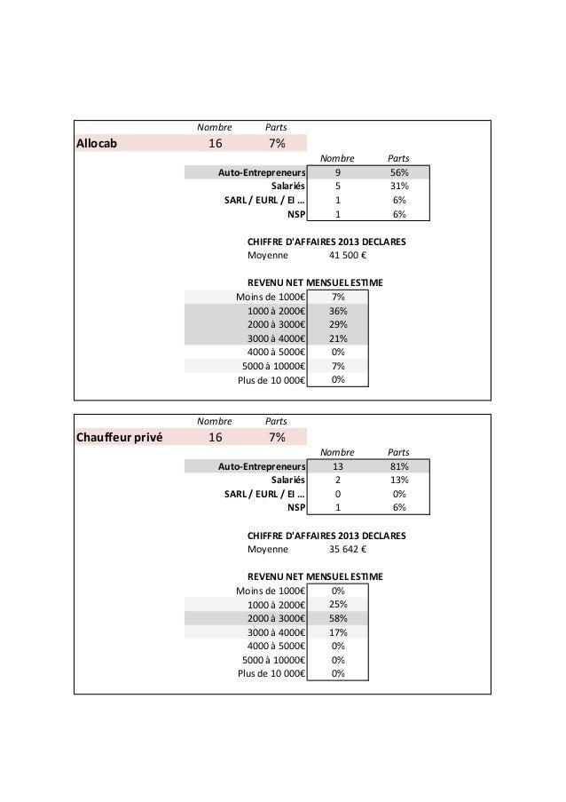 Nombre Parts Allocab 16 7% Nombre Parts Auto-Entrepreneurs 9 56% Salariés 5 31% SARL / EURL / EI … 1 6% NSP 1 6% CHIFFRE D...