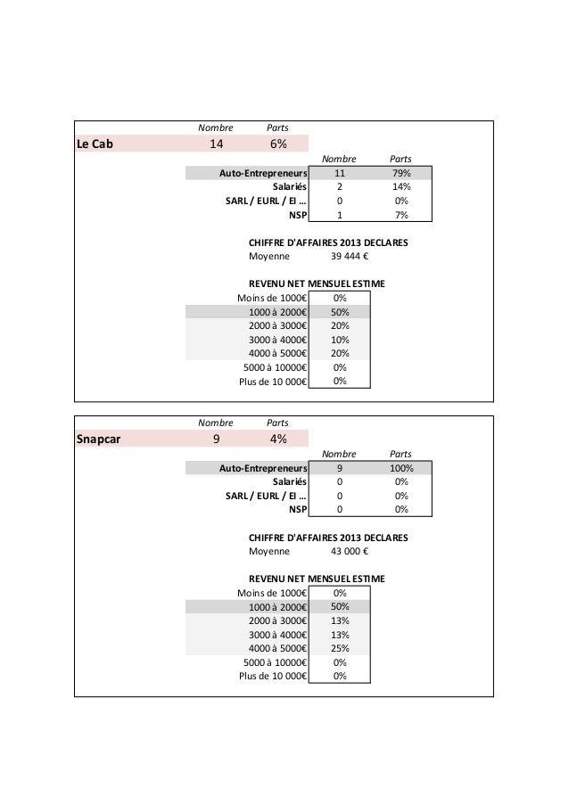 Nombre Parts Le Cab 14 6% Nombre Parts Auto-Entrepreneurs 11 79% Salariés 2 14% SARL / EURL / EI … 0 0% NSP 1 7% CHIFFRE D...