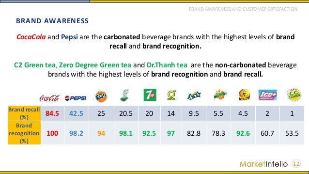 consumer perception in soft drinks company Consumer demand for natural & low calorie drinks continues to  with carbonated soft drinks accounting for 8%  [the company has filed a patent.