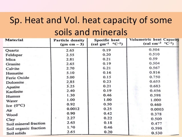 Methods Of Heat Transfer And Thermal Properties Of Soil