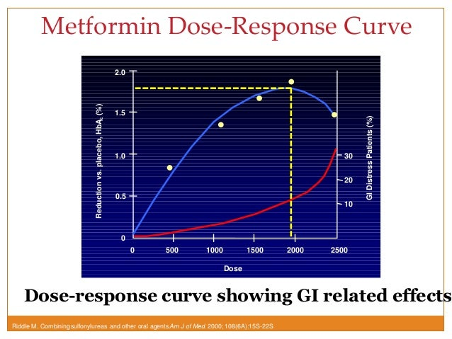 metformin, Glucophage Side Effects (Weight Loss), Dosage ...