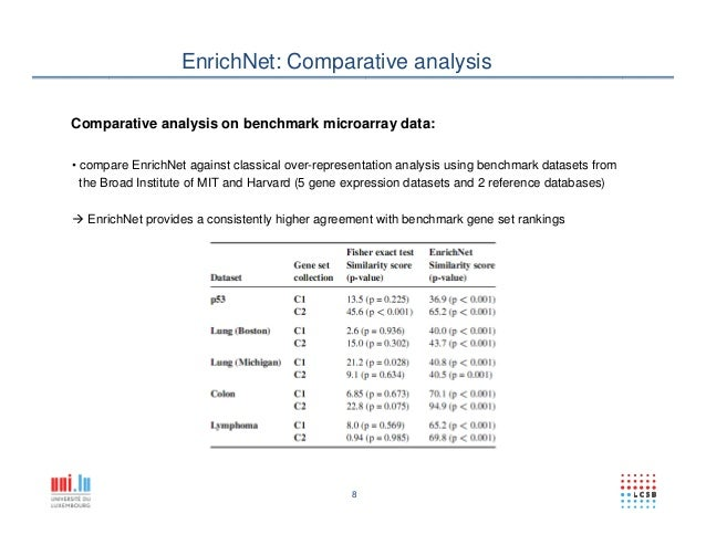 an analysis of the proteins in the ne The nextprot knowledgebase on human proteins: current status  (such as: ne xt to, o verlaps with, upstream, downstr eam,  platform for lar ge-scale functional protein analysis in intact cells.
