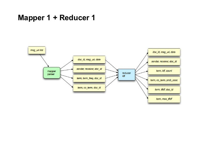 Mapper 1 + Reducer 1