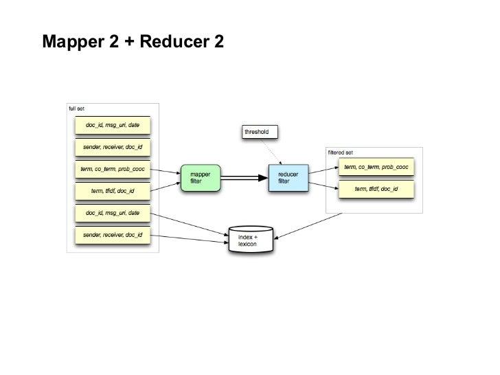 Mapper 2 + Reducer 2