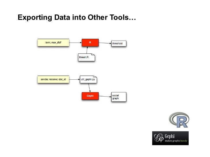 Exporting Data into Other Tools…