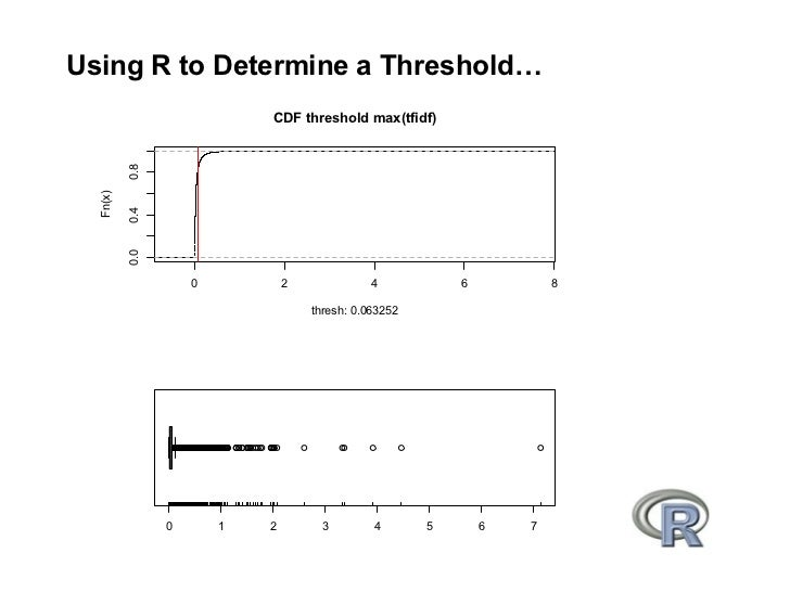 Using R to Determine a Threshold…                             CDF threshold max(tfidf)           0.8   Fn(x)            0....