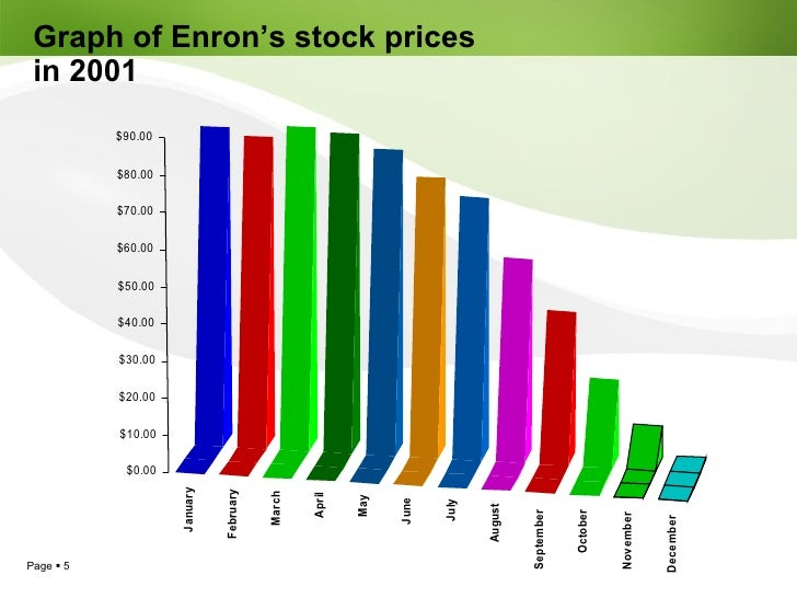 """enron scandal fraud The word """"enron"""" wasn't always synonymous with """"epic corporate fraud on a massive scale"""" back in the late 20th century, houston-based enron was a totally respectable, seemingly above-board energy conglomerate with tens of thousands of employees and a ten-figure market capitalization."""