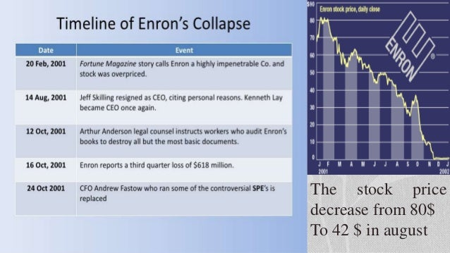 ethical failure of enron 182 a fundamental response is needed to restore public trust 187 part 4  corporate culture and ethics 12 enron: the collapse of corporate culture 193  john.