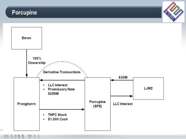 Enron stock options