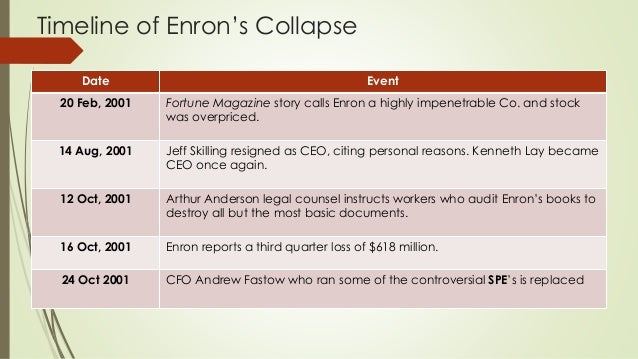 enron what happened The enron players a humbling resignation and hearings in congress for andersen executives (with an audience cameo by the sopranos' lorraine bracco) fueled last week's intrigue more ».