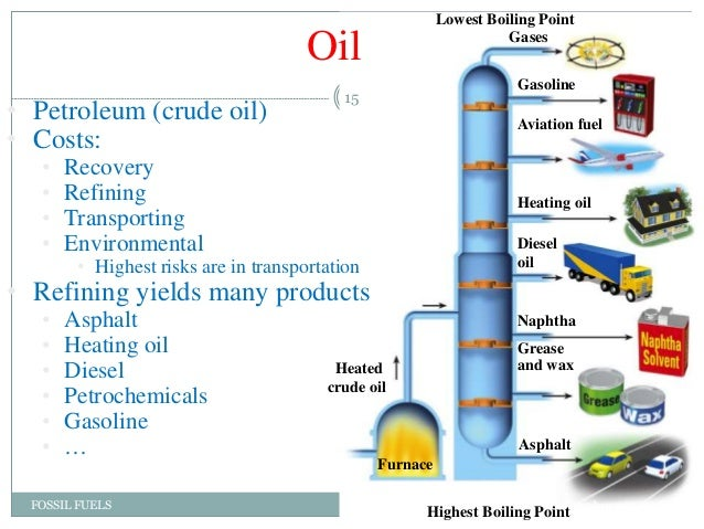 Crude Oil: Crude Oil Boiling Point