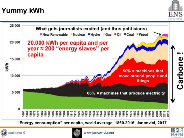 https://image.slidesharecdn.com/ens9janvier2018-180130161508/95/jancovici-presentation-of-the-conference-can-we-save-energy-jobs-and-growth-at-the-same-time-12-638.jpg?cb=1517328933