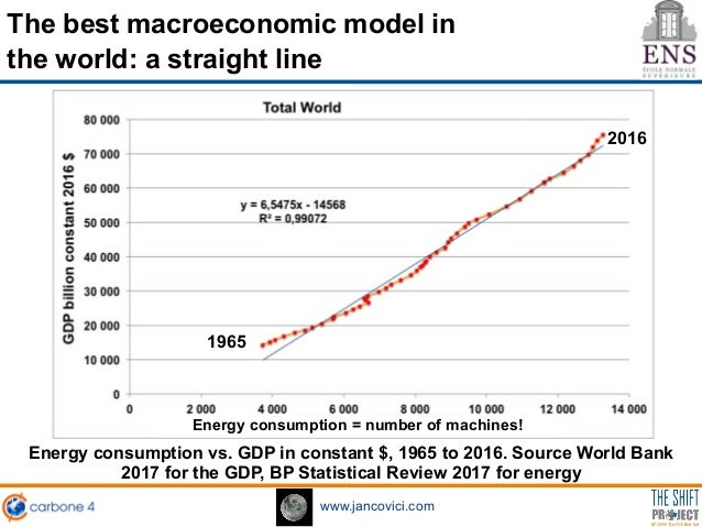 https://image.slidesharecdn.com/ens9janvier2018-180130161508/95/jancovici-presentation-of-the-conference-can-we-save-energy-jobs-and-growth-at-the-same-time-18-638.jpg?cb=1517328933