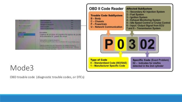 Mode3 OBD trouble code (diagnostic trouble codes, or DTCs)