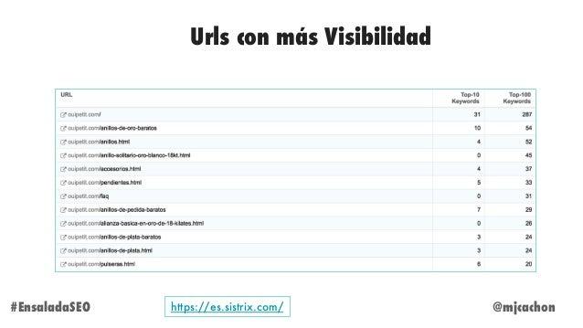 @mjcachon#EnsaladaSEO Urls con más Visibilidad https://es.sistrix.com/