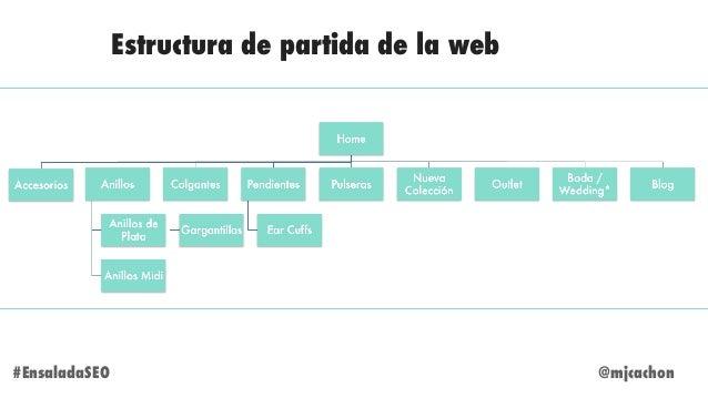 @mjcachon#EnsaladaSEO Estructura de partida de la web
