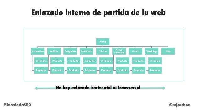 @mjcachon#EnsaladaSEO Enlazado interno de partida de la web No hay enlazado horizontal ni transversal