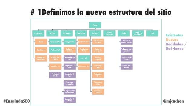 @mjcachon#EnsaladaSEO # 1Definimos la nueva estructura del sitio Existentes Nuevas Recicladas / Huérfanas