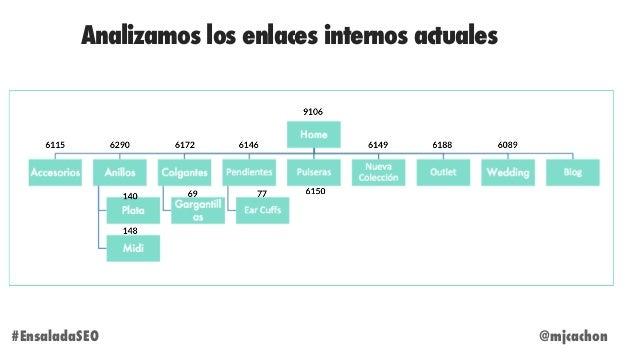 Analizamos los enlaces internos actuales @mjcachon#EnsaladaSEO