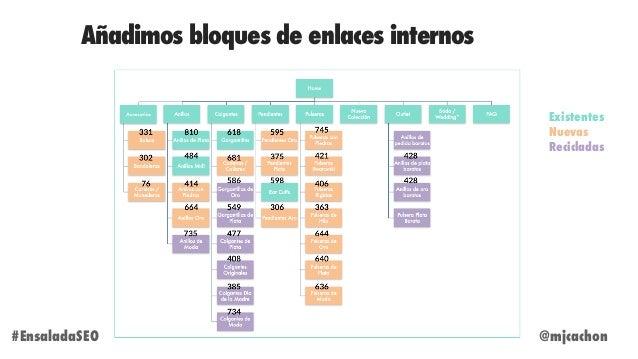 Añadimos bloques de enlaces internos @mjcachon#EnsaladaSEO Existentes Nuevas Recicladas