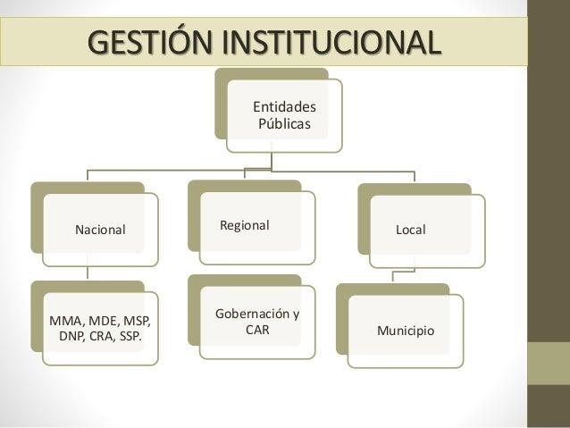 Entidades Públicas Nacional MMA, MDE, MSP, DNP, CRA, SSP. Municipio Gobernación y CAR GESTIÓN INSTITUCIONAL Regional Local